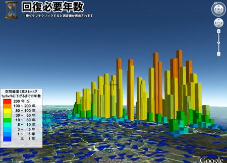 空間線量が1μSv/hに下がるまでの年数